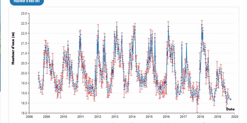 Mesure de la variation de la Loire (2008-2019)